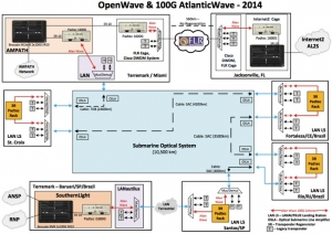 OpenWave Network design